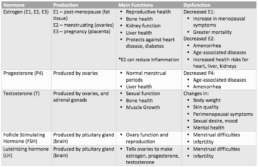 Table 1. List of female sex hormones, where they are produced, their main functions in the body, and what dysfunction of that hormone may look like